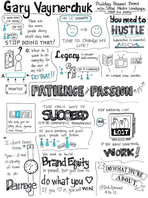Gary-vaynerchuks-sketchnote-for-success1
